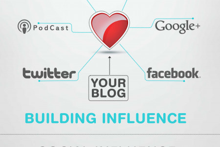 Social Influence  Infographic