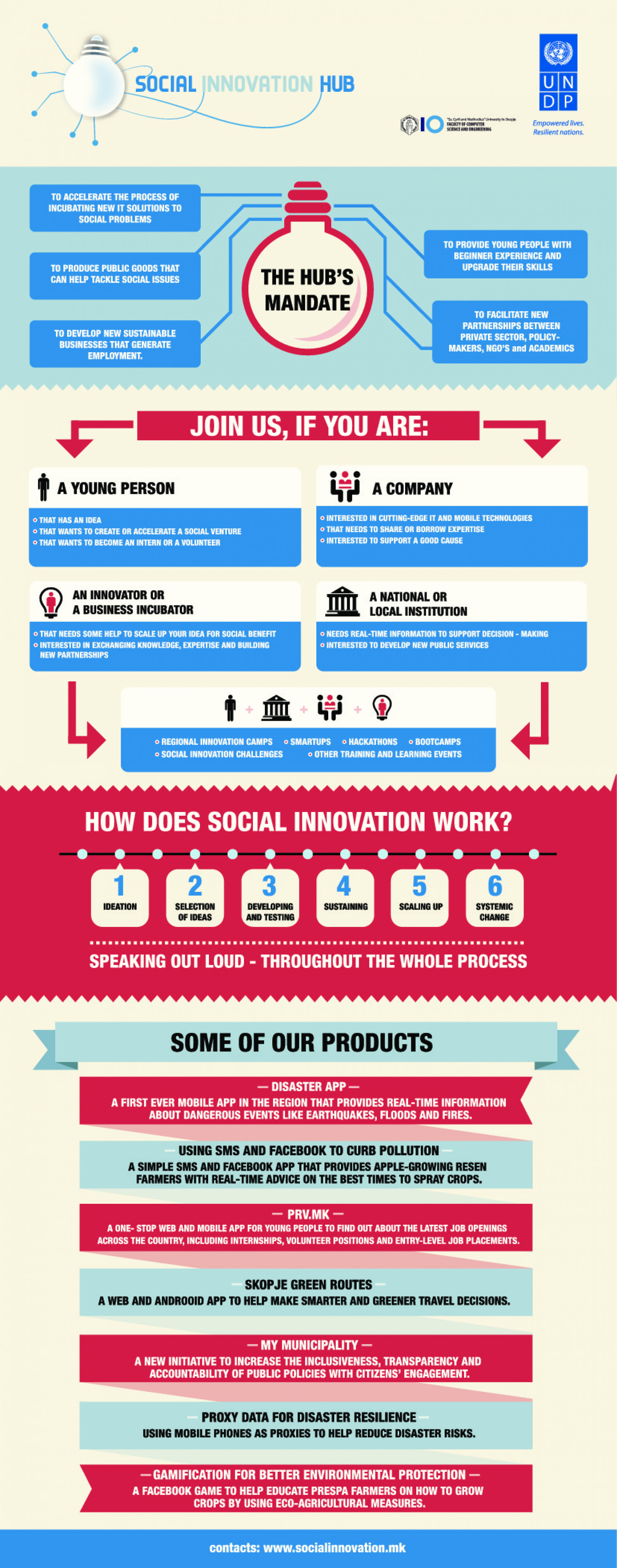 Social Innovation Hub Infographic