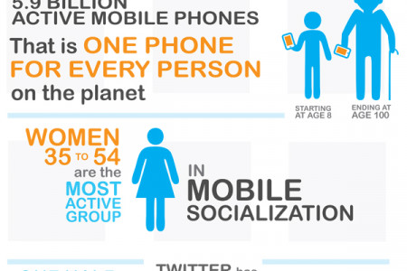 Social Local Mobile - SoLoMo Infographic