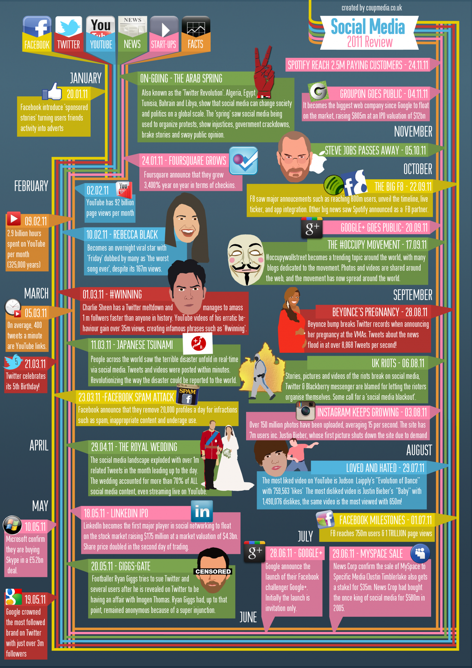 Social Media - 2011 Review Infographic