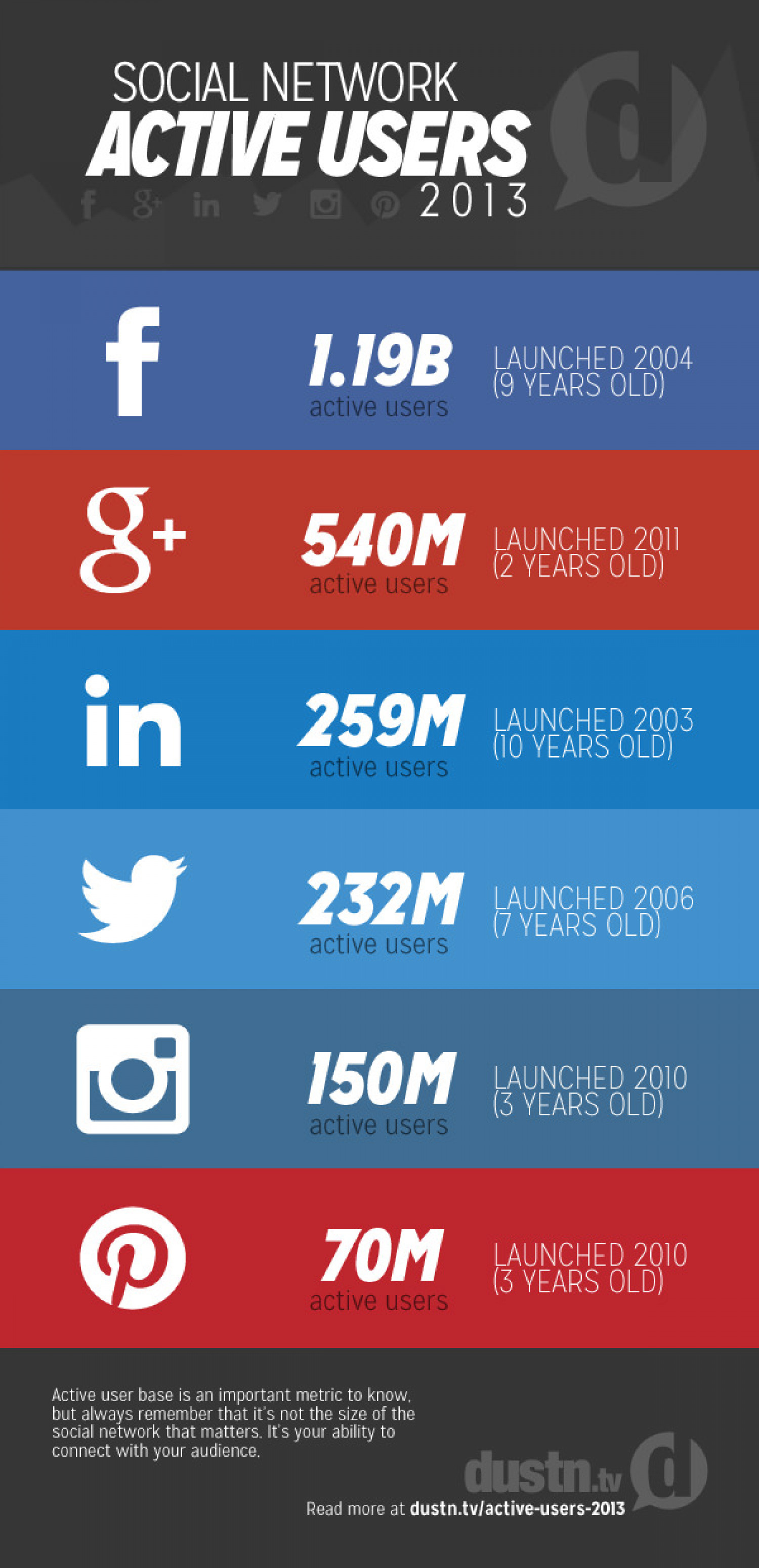 Social Media Active Users 2013 Infographic