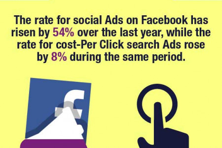 Social Media Ad Spending  in Numbers Infographic