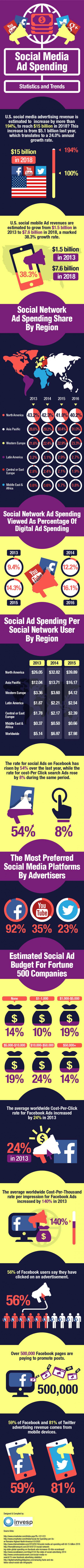 Social Media Ad Spending  in Numbers
