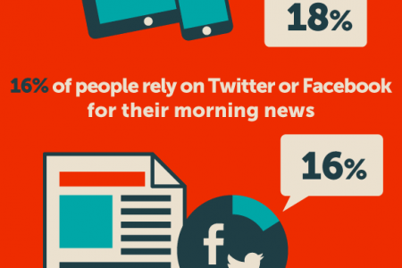 Social media addiction statistics and trends Infographic