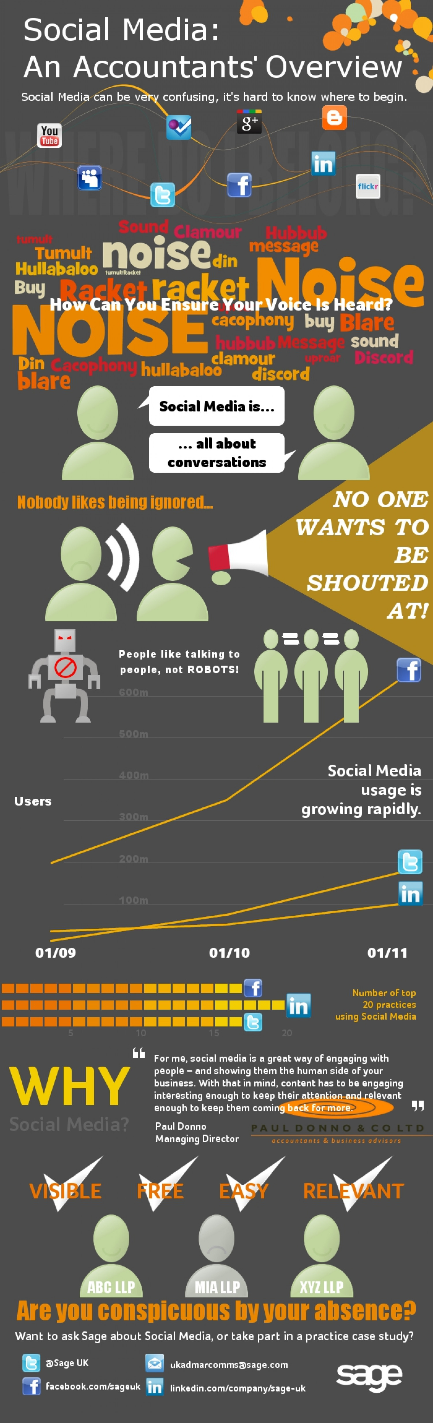 Social Media: An Accountants' Overview Infographic