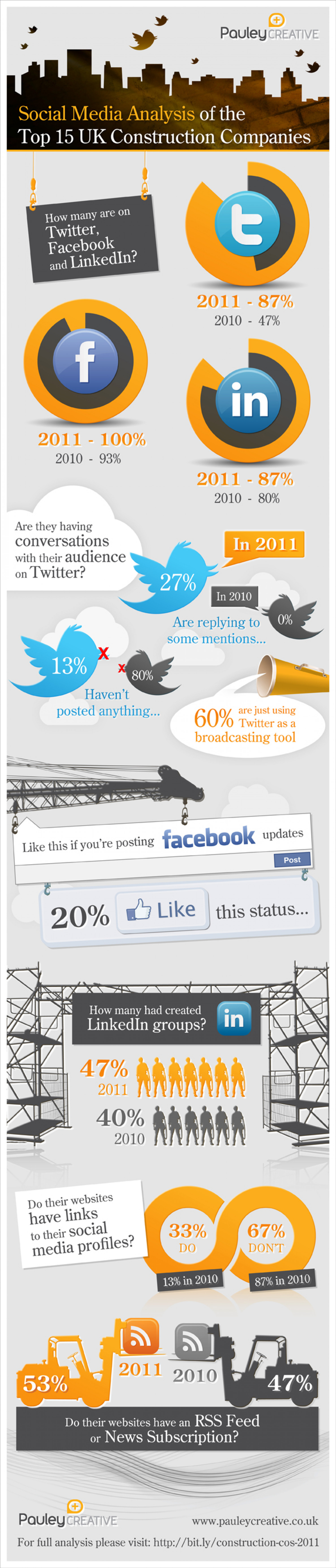 Social Media Analysis of how the Top 15 UK Construction Companies are using Social Media Infographic