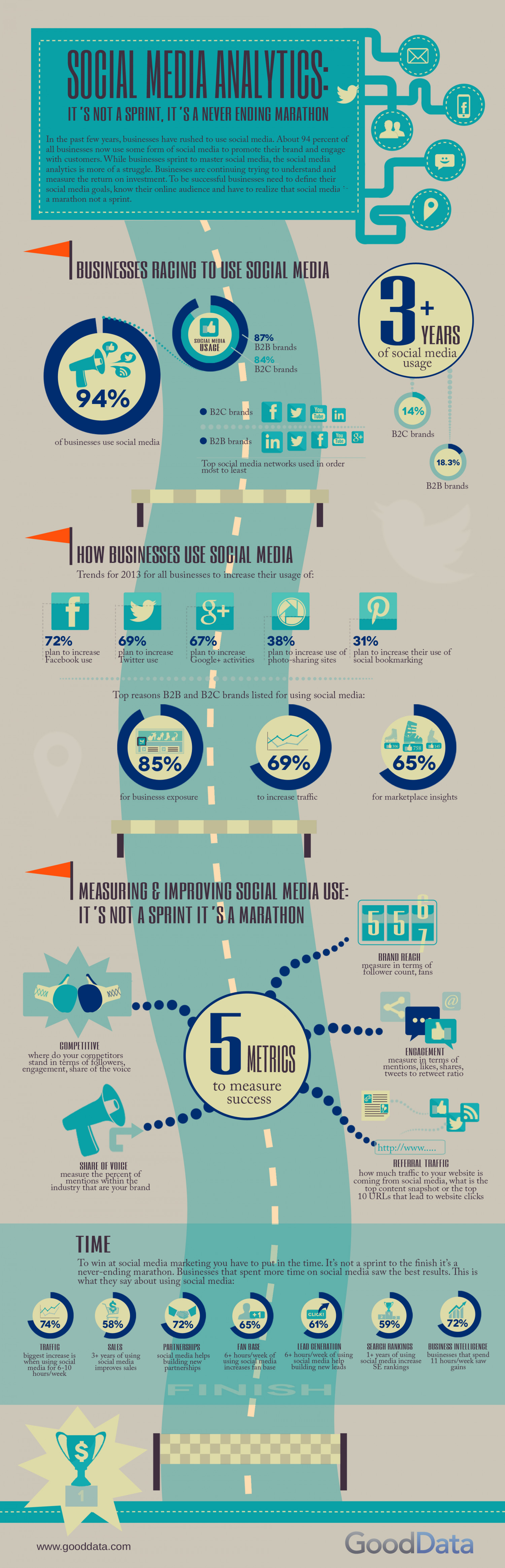 Social Media Analytics Infographic