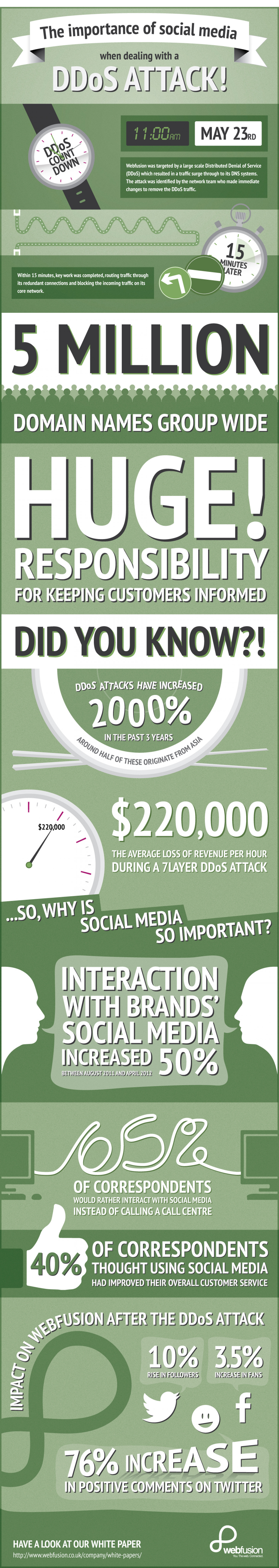 The Importance of Social Media When Dealing With a DDos Attack! Infographic