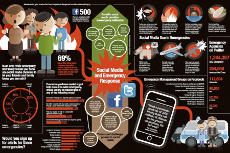 Social Media and Emergency Response Infographic
