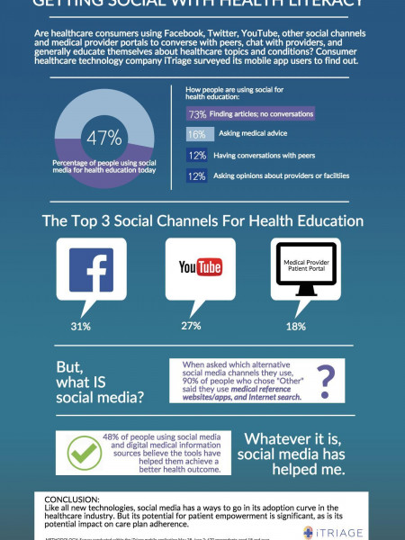 Social Media and Health Literacy Infographic