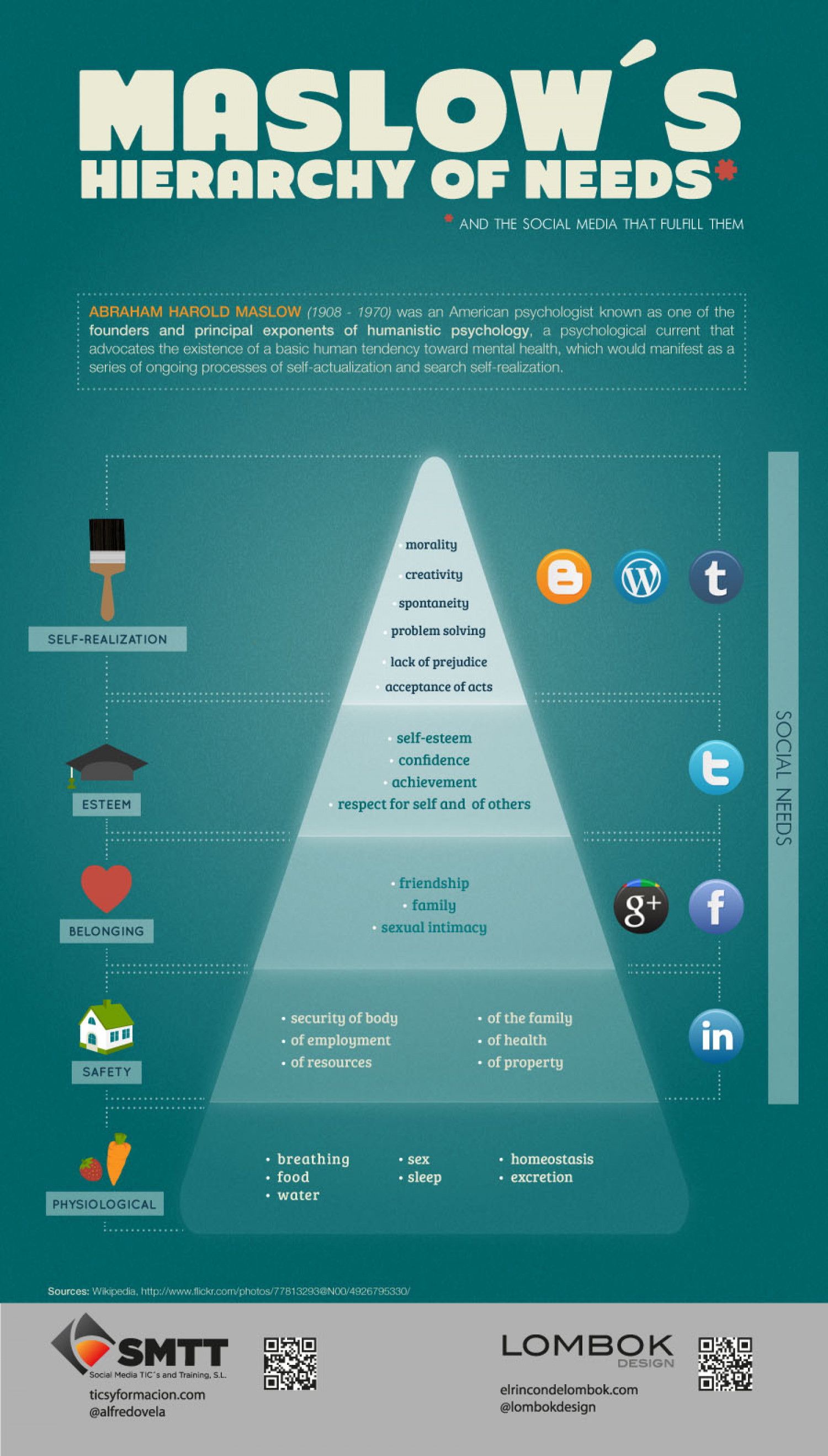 Social Media and Maslow's hierarchy of needs Infographic