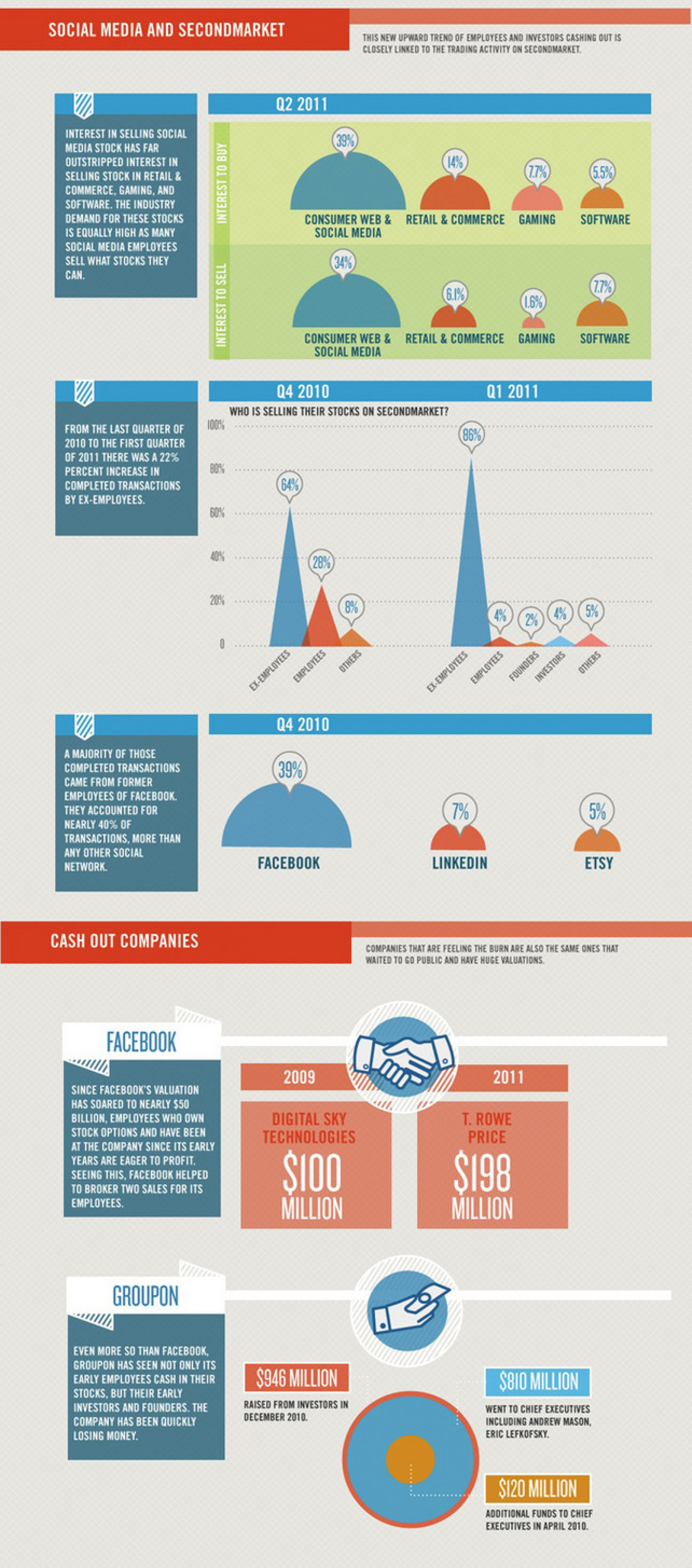 Social Media And SecondMarket Infographic