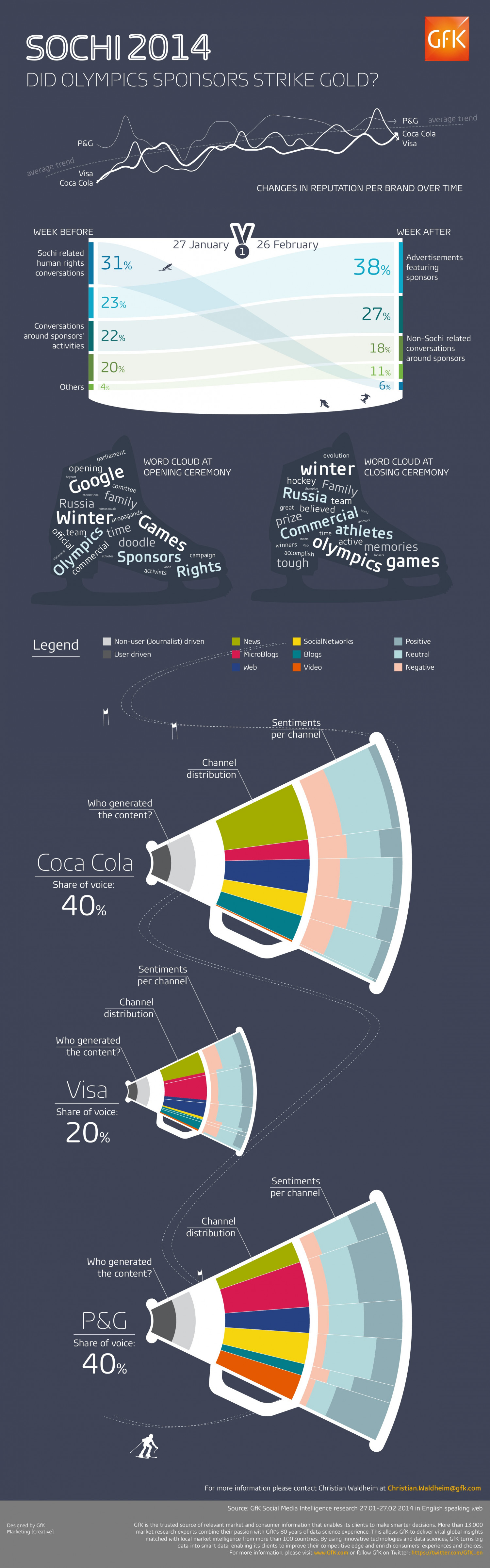 Sochi 2014: Did Olympic Sponsors Strike Gold? Infographic