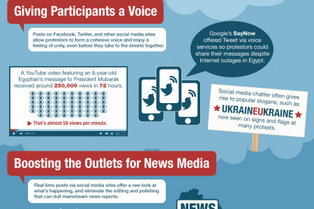 Social Media and the World Revolutions Infographic