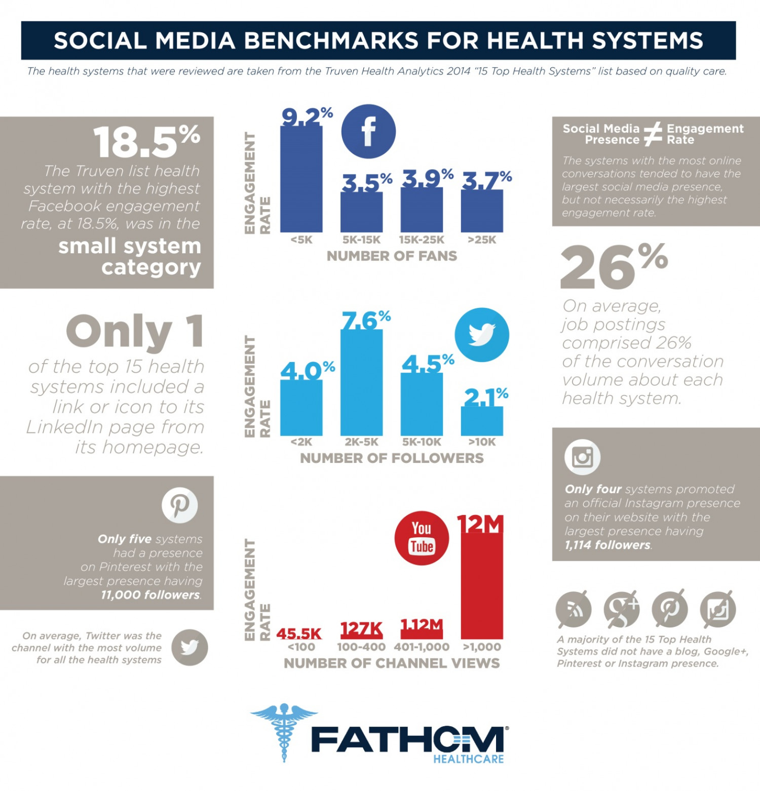 Social Media Benchmarks For Health Systems Infographic