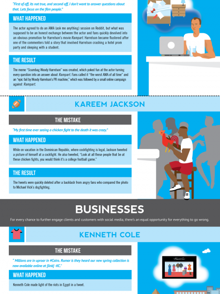 Social Media Blunders Infographic