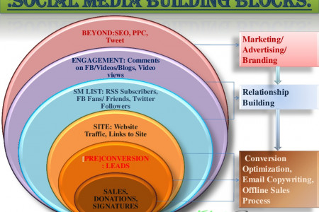 Social Media Building Blocks Infographic