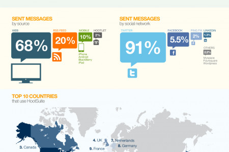 Social Media Dashboard Usage Trends Infographic
