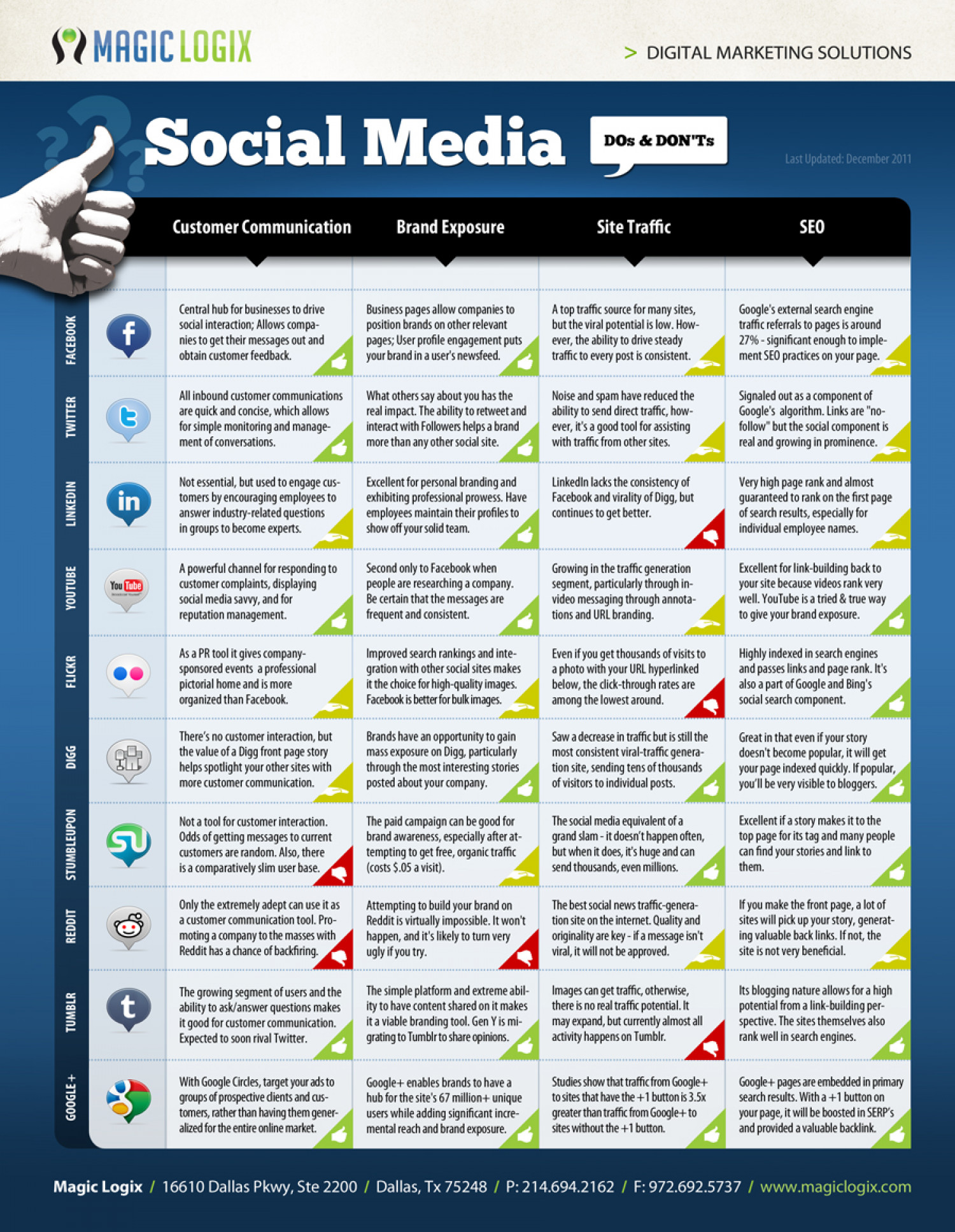 Social Media: Do's & Don'ts Infographic