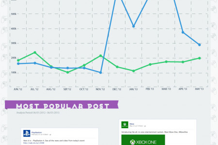 Social Media Duel: Playstation 4 VS. Xbox One Infographic