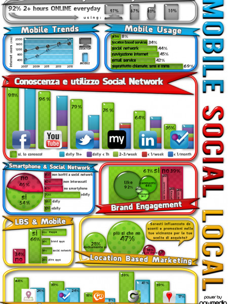 Social Media e Location Based Marketing Survey Infographic