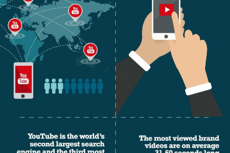 Social Media Facts You Can't Afford to Snub [Infographic] Infographic