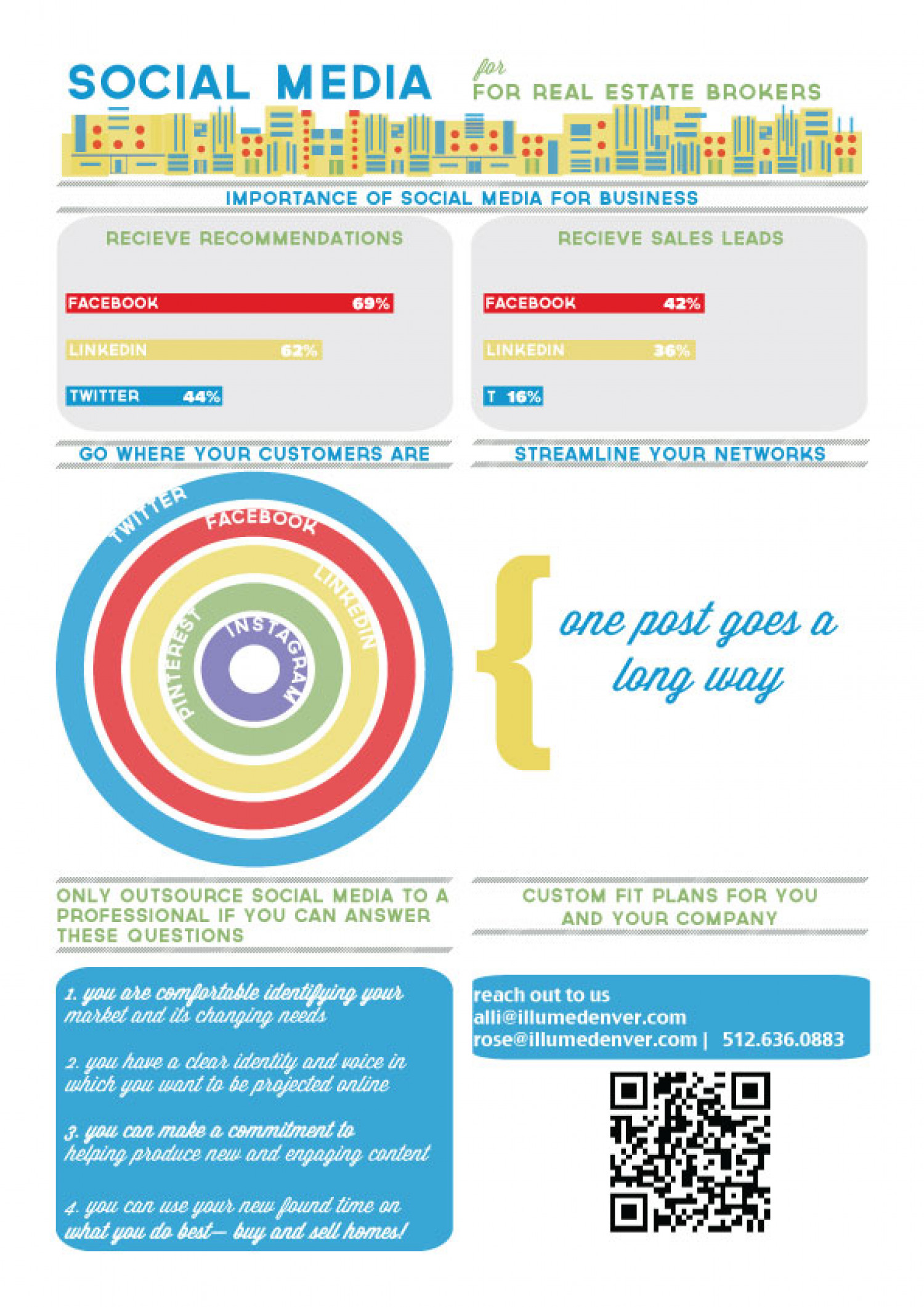 Social Media for Real Estate Brokers Infographic