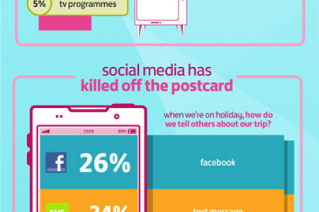 Social Media has killed the post card Infographic