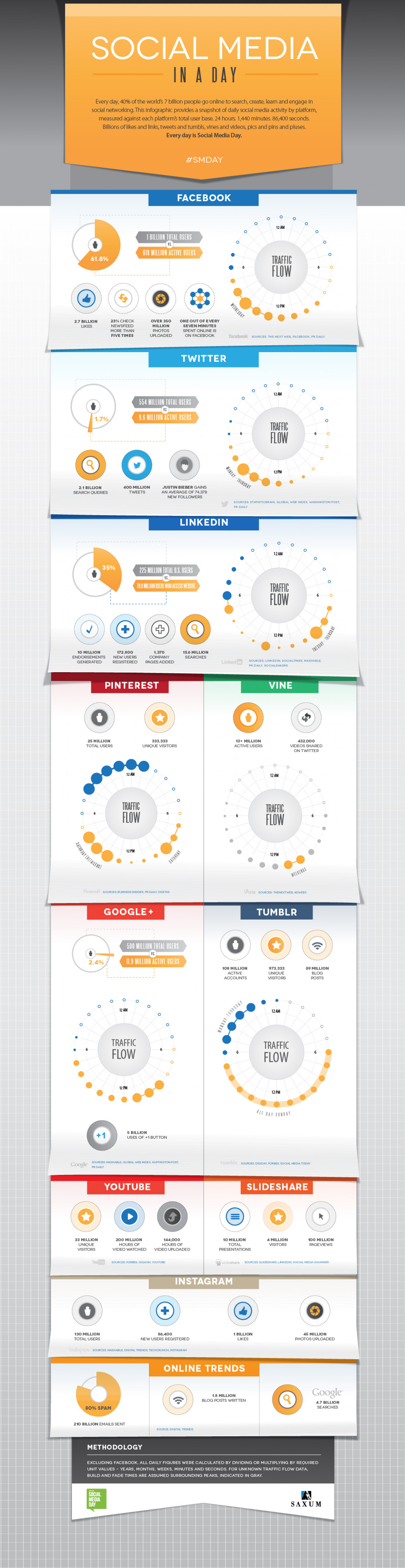 Social Media In A Day Infographic