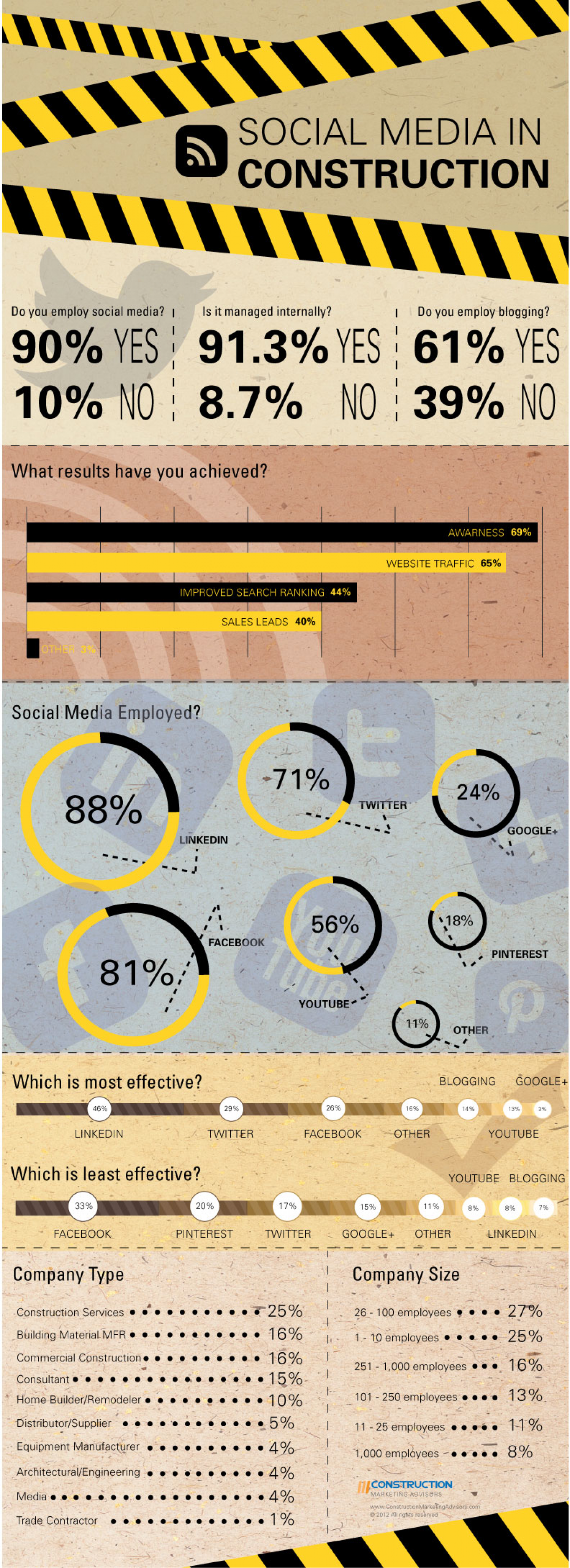 Social Media in Construction  Infographic