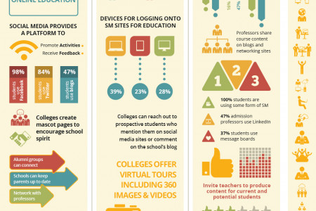 Social Media in Online Education Infographic