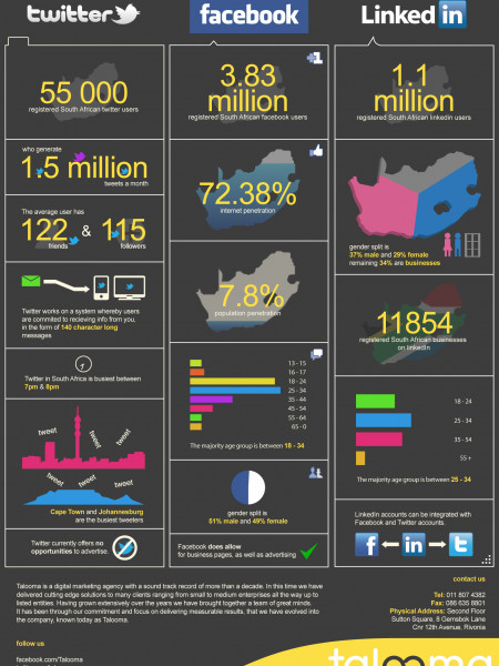 Social Media In South Africa Infographic
