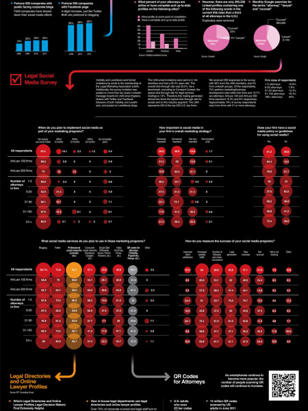 Social Media in the Legal Sector Infographic