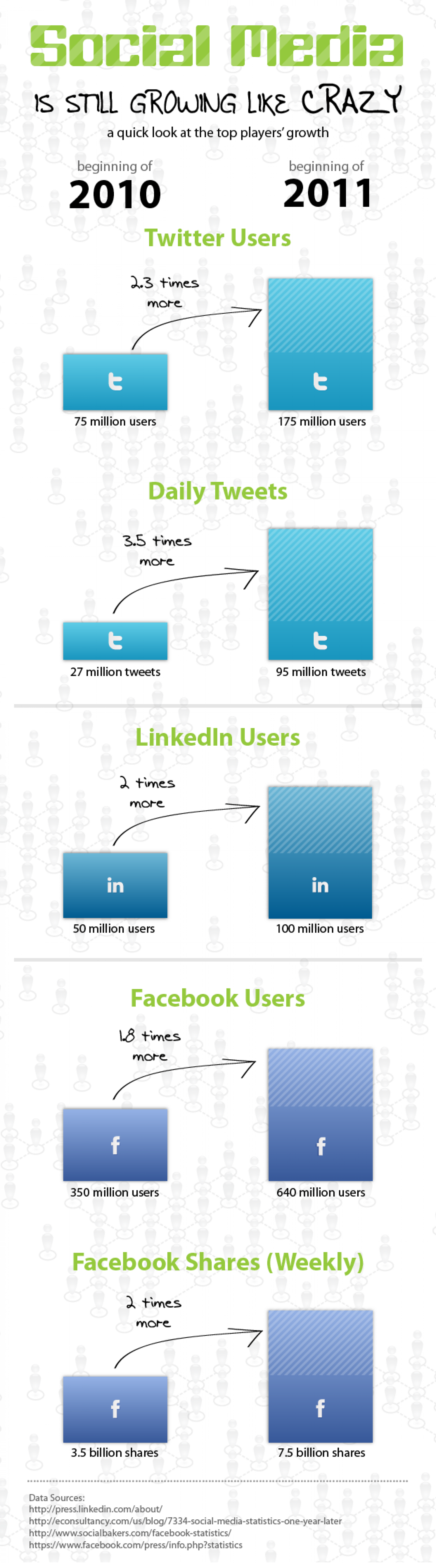 Social Media is still growing like CRAZY  Infographic