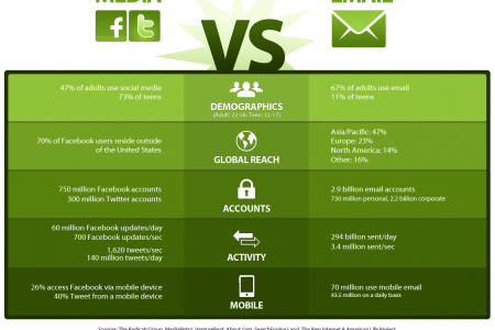 Social Media Killed The Email Star Infographic