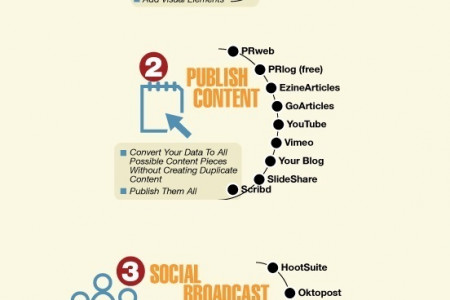 Social Media Management Cheat Sheet Infographic