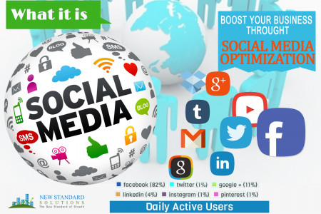 Social Media Marketing Agency in Orange County, LA Infographic