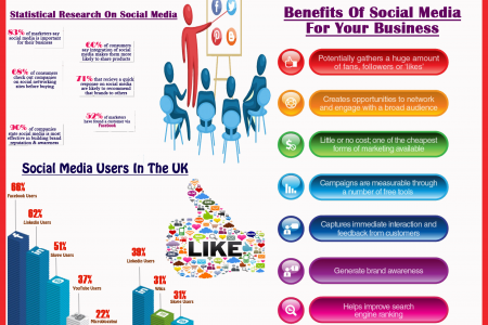 Social Media Marketing To Gain Website Traffic For Your Business  Infographic