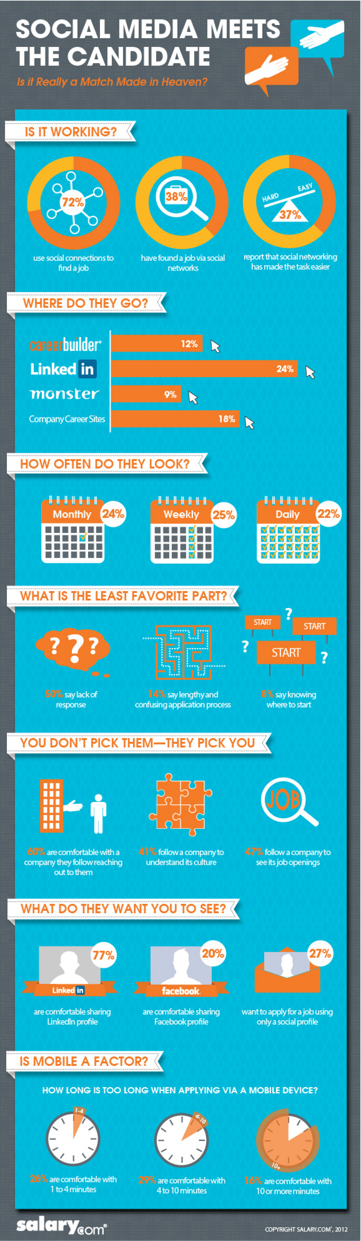Social Media Meets the Candidate: Is it Really a Match Made in Heaven? Infographic