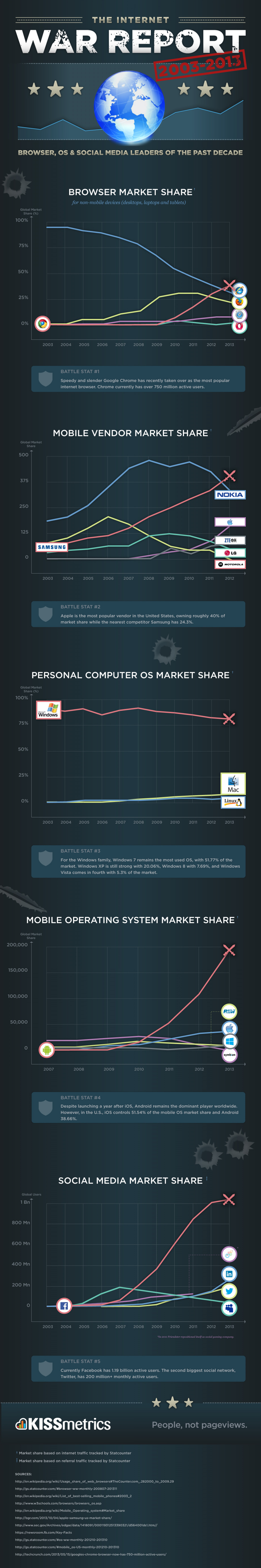 Social Media, OS & Browser Leaders of the Past Decade Infographic