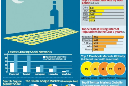 Social Media Per Day Infographic