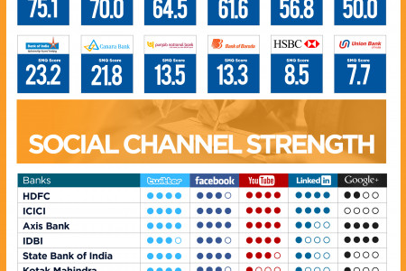 Social Media Quotient Analysis on Banking Industry Infographic