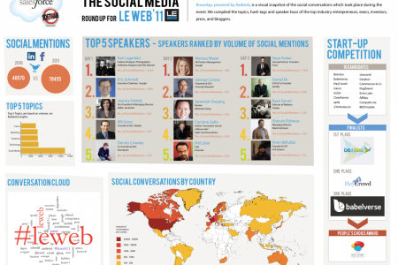 Social Media Roundup for LeWeb 2011 Infographic