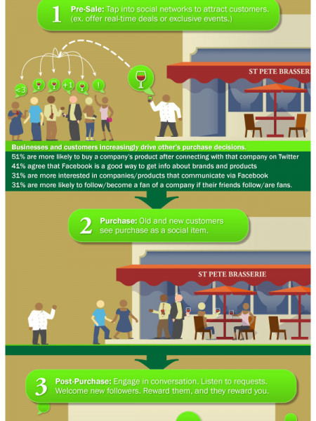 Social Media Saves The Day For SMB Infographic