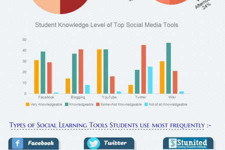 Social Media Sites As Learning Tool Infographic