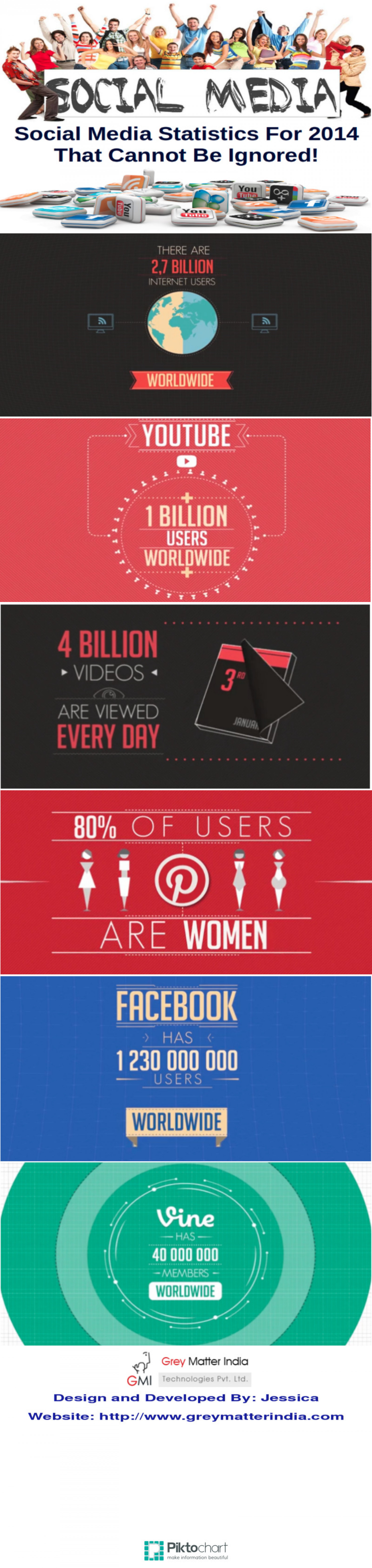Social Media statistics for 2014 that cannot be ignored! Infographic