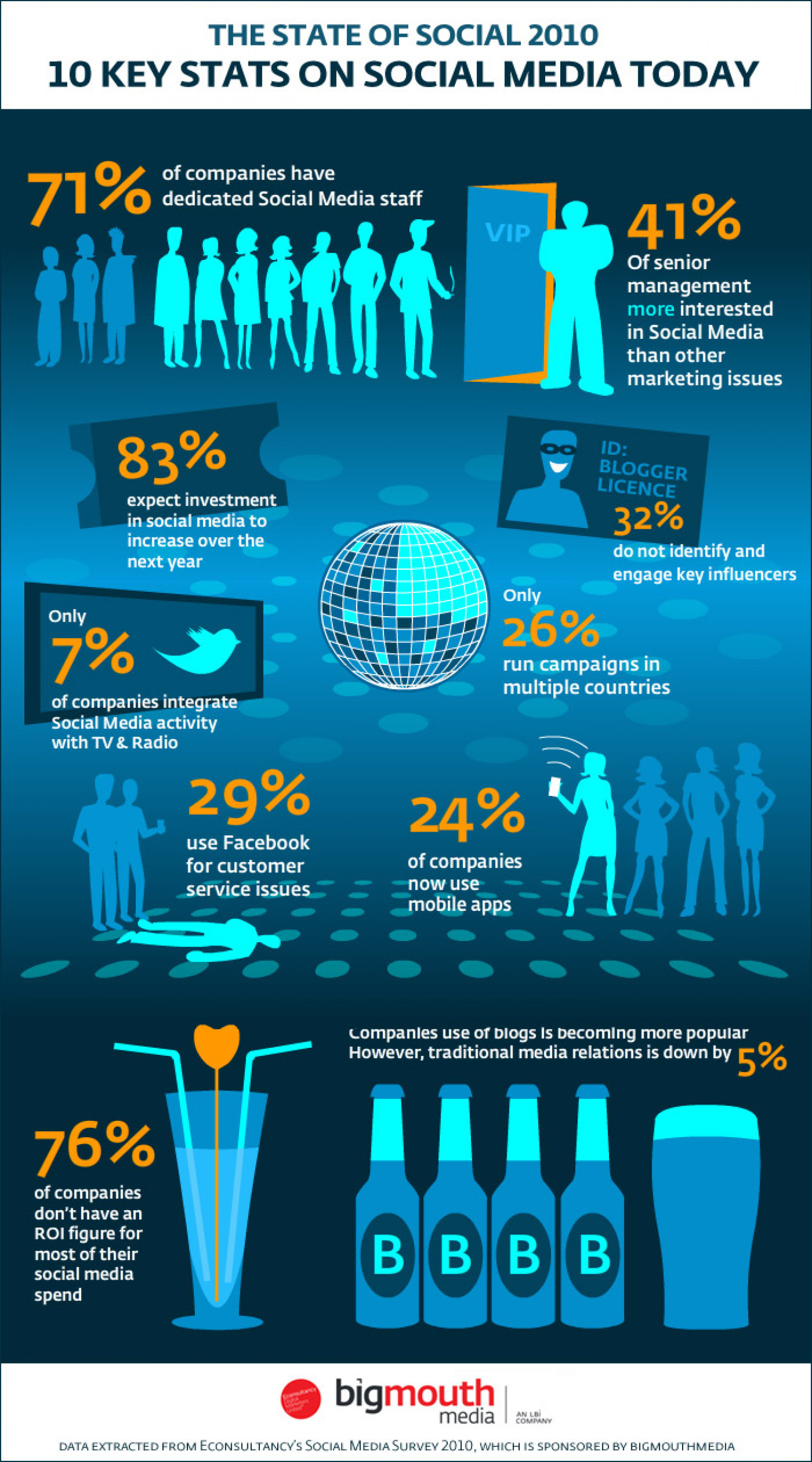 Social Media Today Infographic