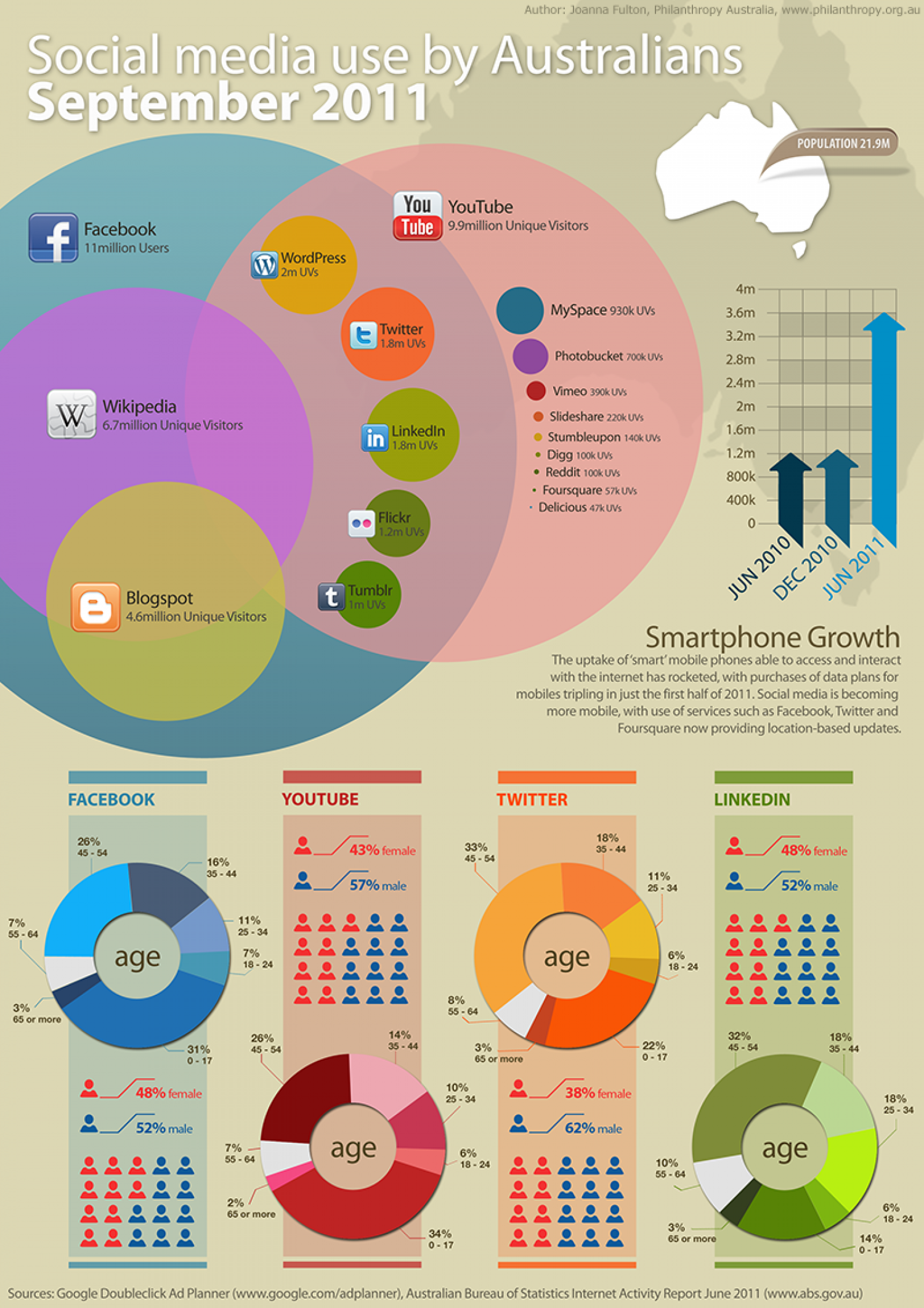 Social Media Use by Australians - September 2011 Infographic