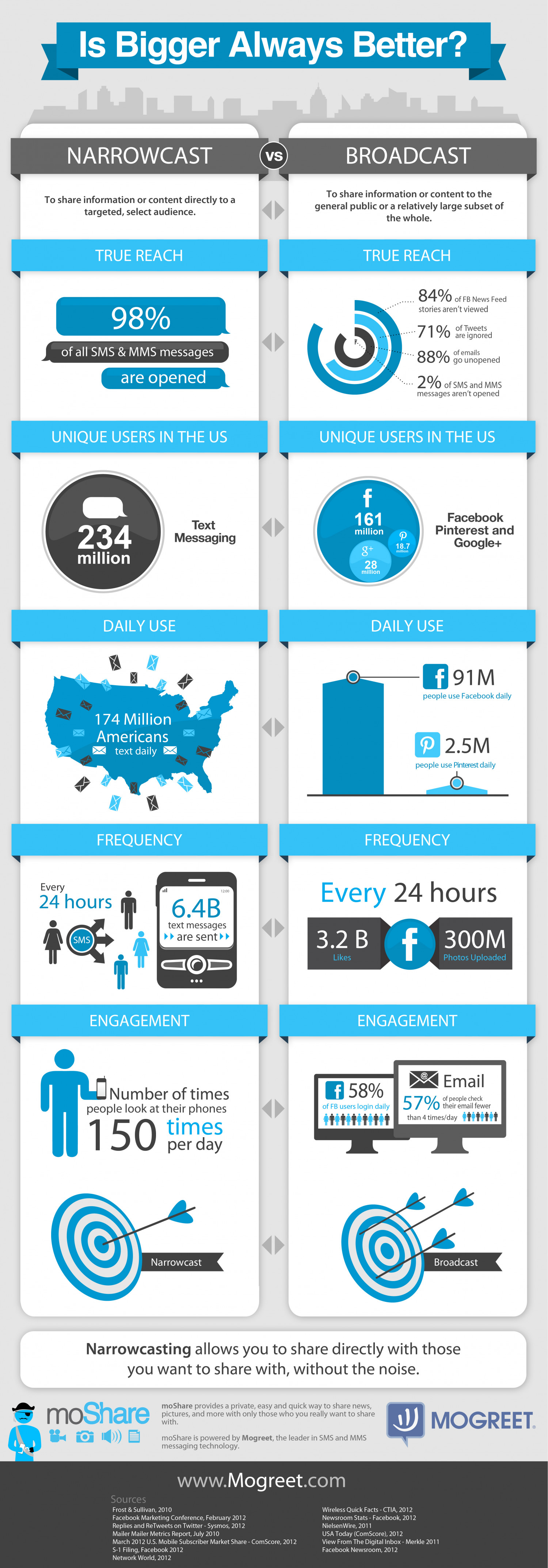 Social Media vs. Text Messaging Infographic