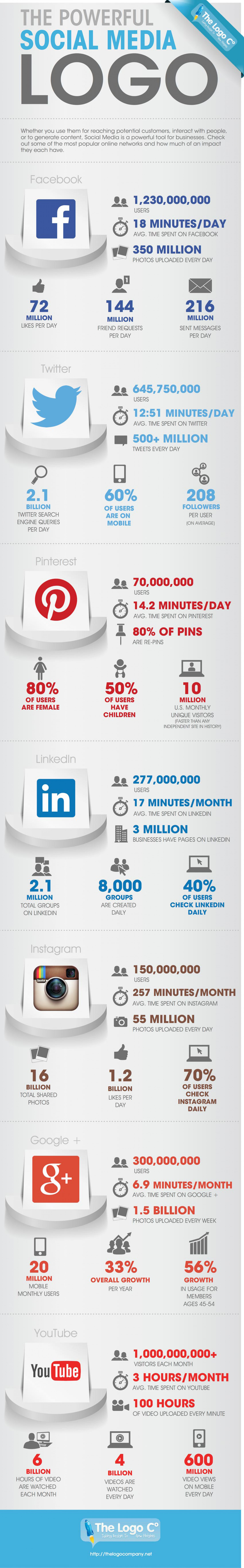 The Powerful Social Media Logo Infographic
